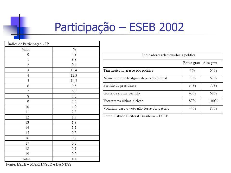 Participação – ESEB 2002 Valor % 4,8 1 8,8 2 9,4 3 11,4 4 12,3 5 11,5