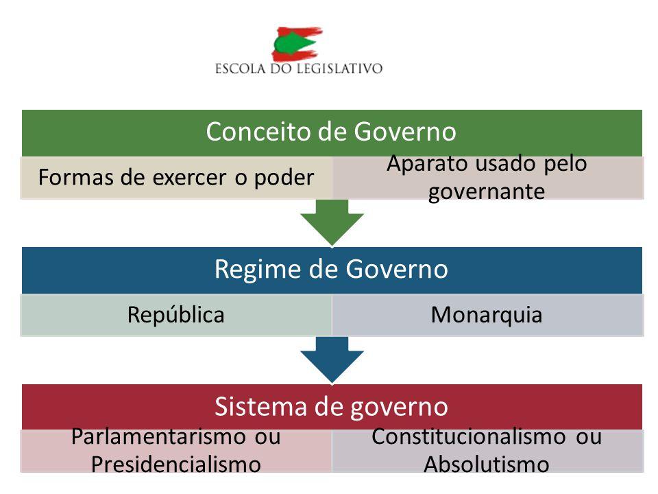 Conceito de Governo Regime de Governo Sistema de governo
