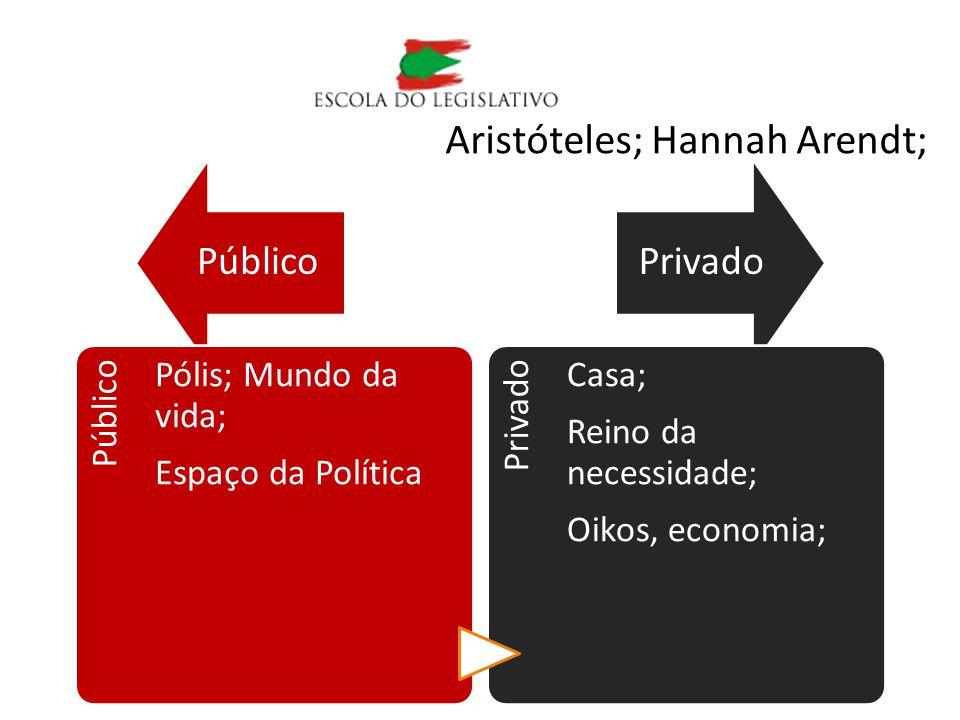 Aristóteles; Hannah Arendt;
