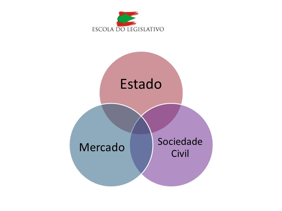 Estado Sociedade Civil Mercado