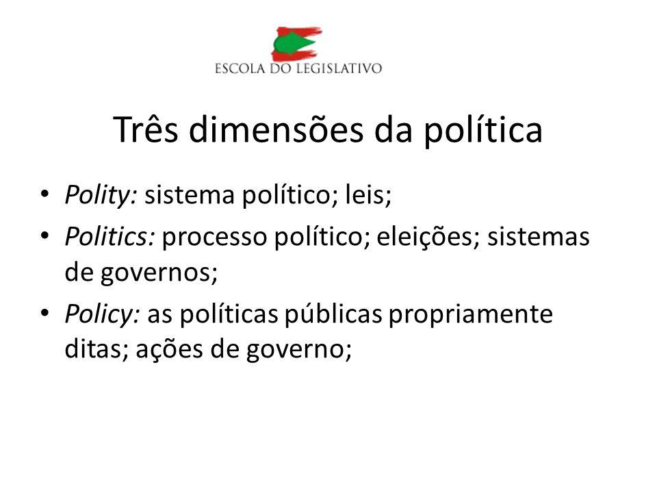 Três dimensões da política
