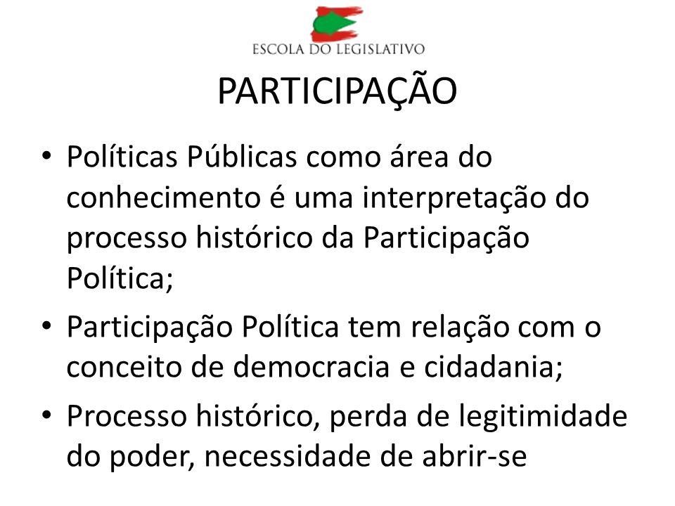 PARTICIPAÇÃO Políticas Públicas como área do conhecimento é uma interpretação do processo histórico da Participação Política;