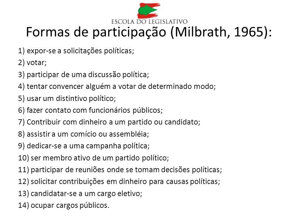 Formas de participação (Milbrath, 1965):