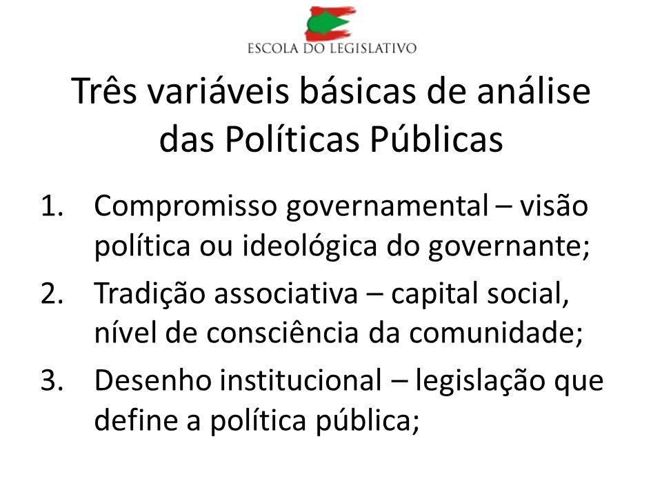 Três variáveis básicas de análise das Políticas Públicas