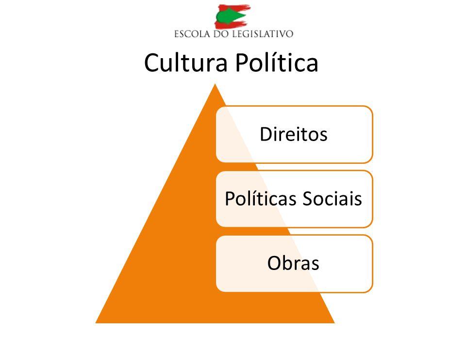 Cultura Política Direitos Políticas Sociais Obras