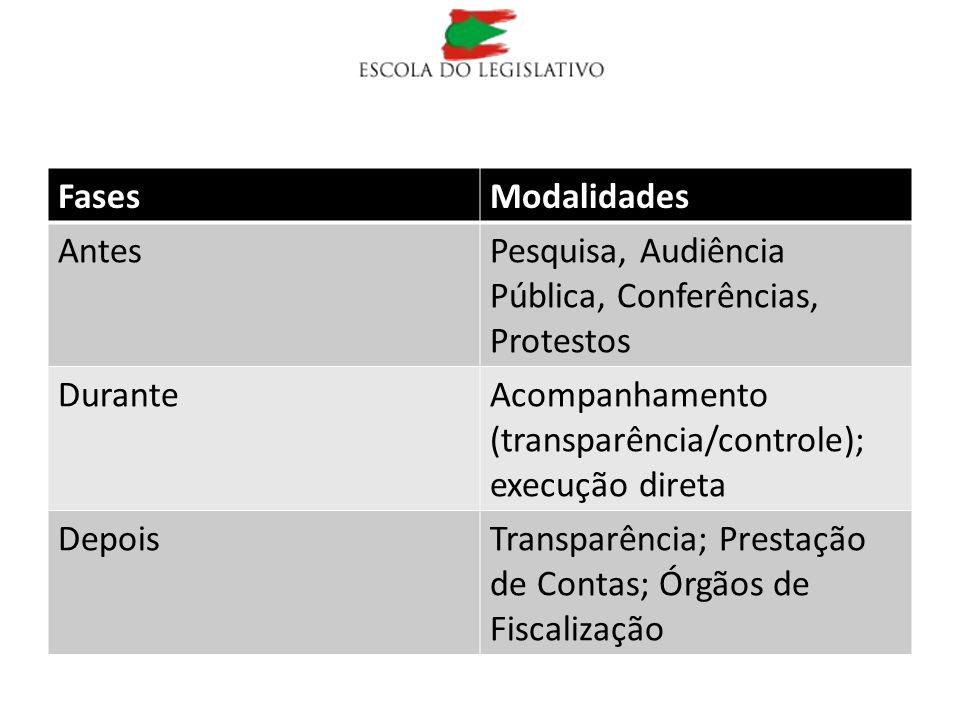 Fases Modalidades. Antes. Pesquisa, Audiência Pública, Conferências, Protestos. Durante. Acompanhamento (transparência/controle); execução direta.