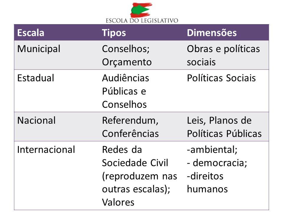 Escala Tipos. Dimensões. Municipal. Conselhos; Orçamento. Obras e políticas sociais. Estadual.