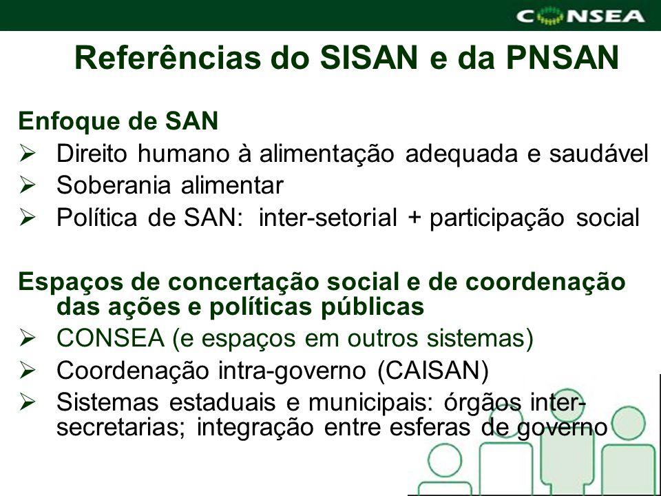 Referências do SISAN e da PNSAN