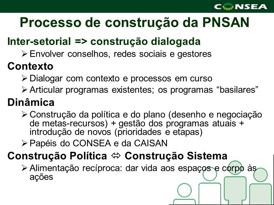 Processo de construção da PNSAN