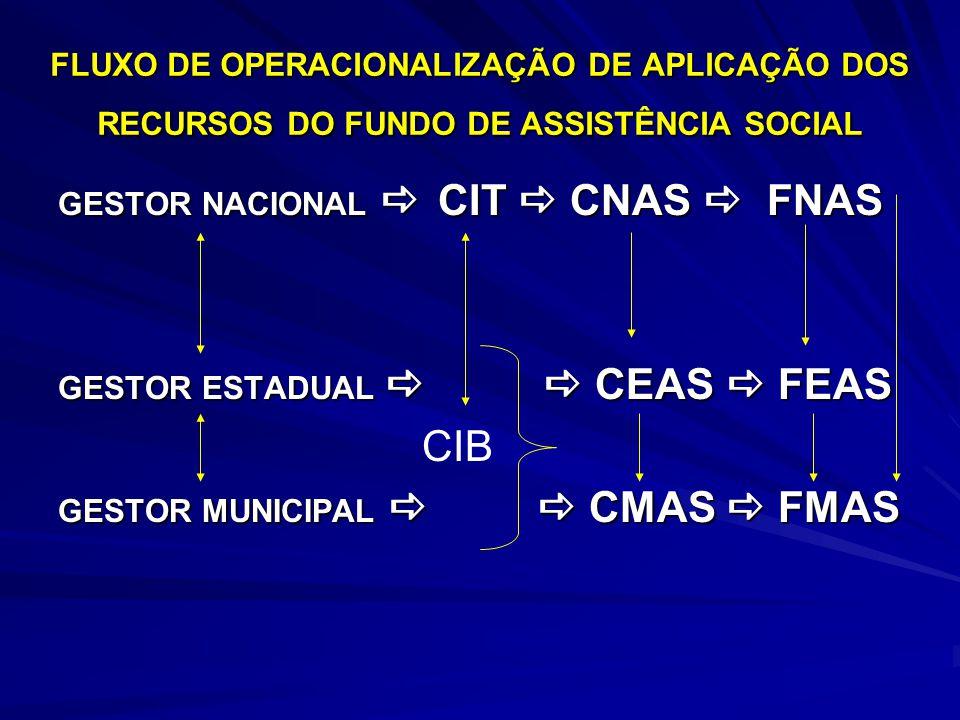 FLUXO DE OPERACIONALIZAÇÃO DE APLICAÇÃO DOS RECURSOS DO FUNDO DE ASSISTÊNCIA SOCIAL