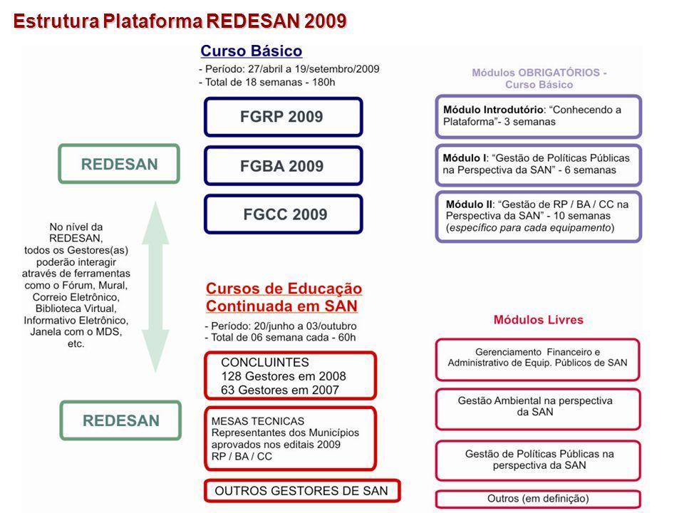 Estrutura Plataforma REDESAN 2009