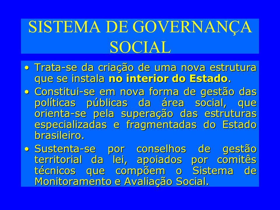 SISTEMA DE GOVERNANÇA SOCIAL