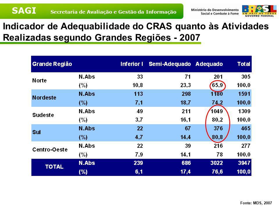 Indicador de Adequabilidade do CRAS quanto às Atividades Realizadas segundo Grandes Regiões - 2007
