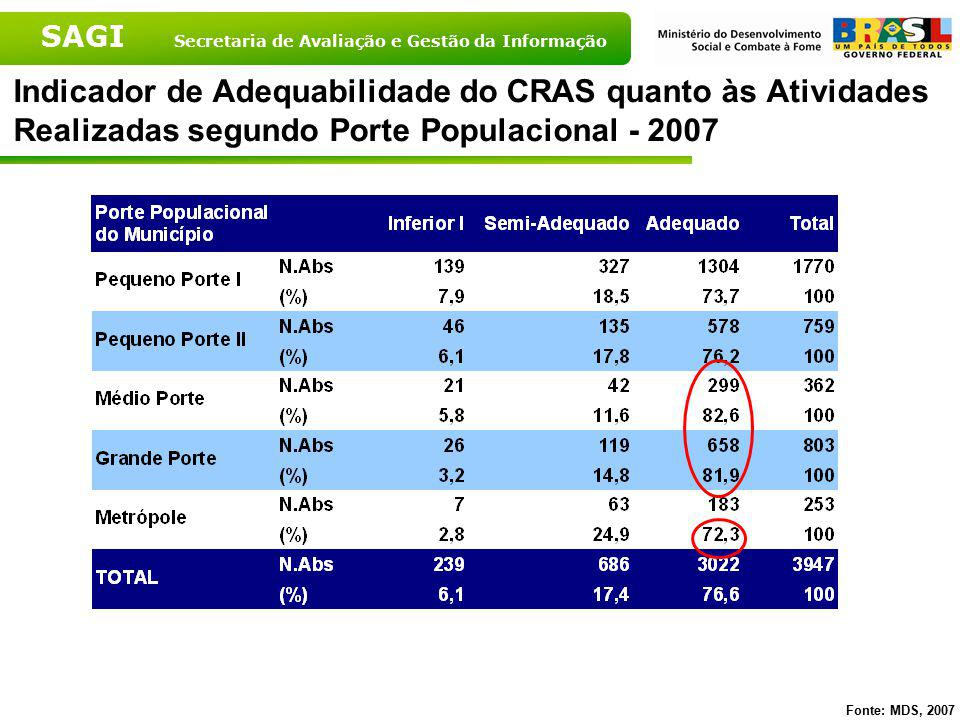Indicador de Adequabilidade do CRAS quanto às Atividades Realizadas segundo Porte Populacional - 2007