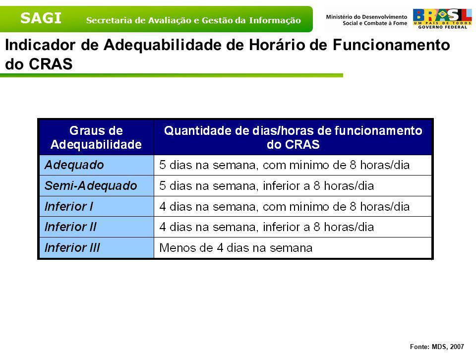 Indicador de Adequabilidade de Horário de Funcionamento do CRAS