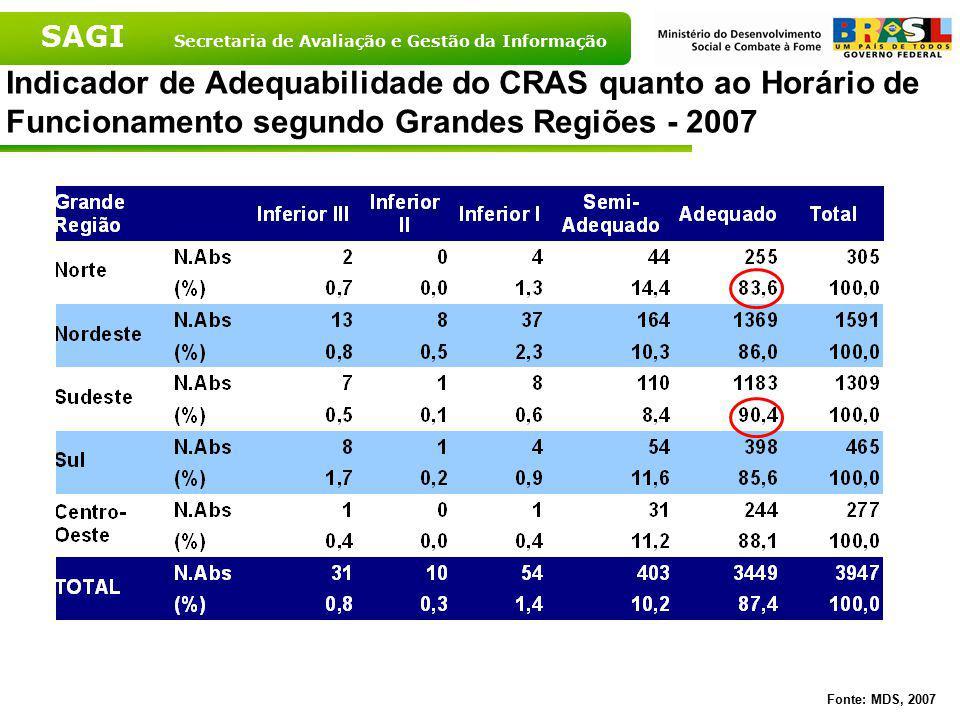 Indicador de Adequabilidade do CRAS quanto ao Horário de Funcionamento segundo Grandes Regiões - 2007
