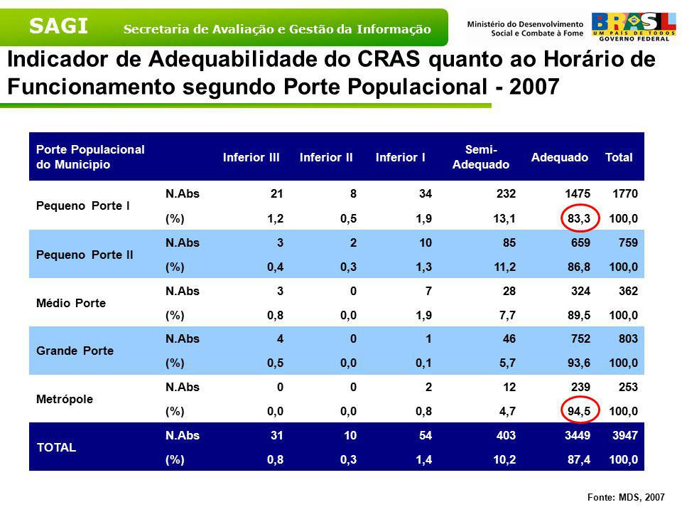 Indicador de Adequabilidade do CRAS quanto ao Horário de Funcionamento segundo Porte Populacional - 2007