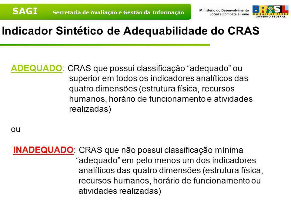Indicador Sintético de Adequabilidade do CRAS