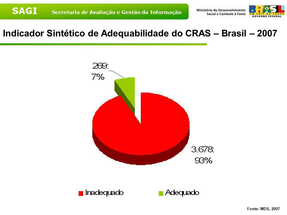 Indicador Sintético de Adequabilidade do CRAS – Brasil – 2007