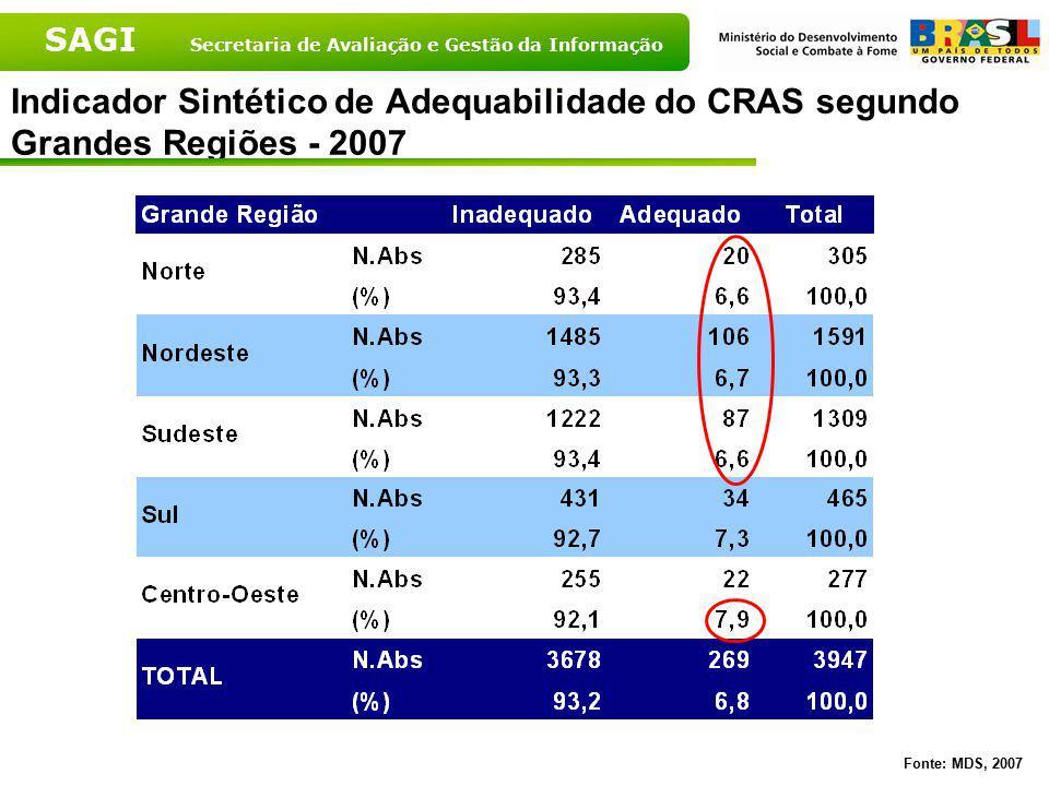 Indicador Sintético de Adequabilidade do CRAS segundo Grandes Regiões - 2007