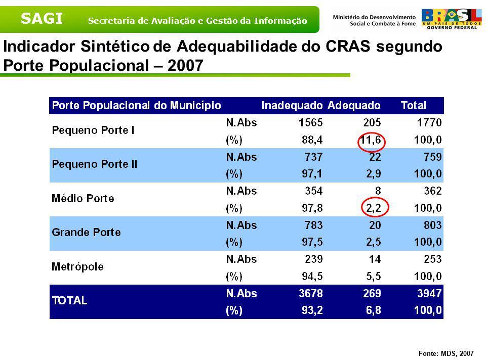 Indicador Sintético de Adequabilidade do CRAS segundo Porte Populacional – 2007
