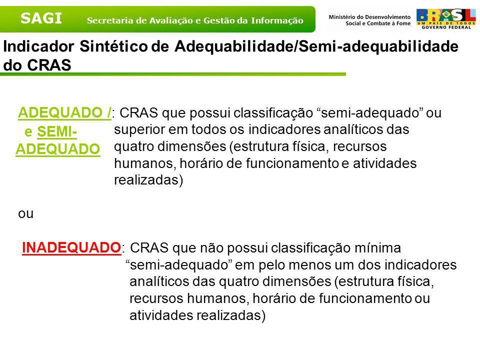 Indicador Sintético de Adequabilidade/Semi-adequabilidade do CRAS