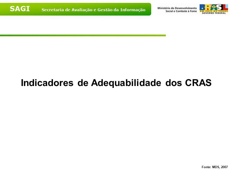 Indicadores de Adequabilidade dos CRAS