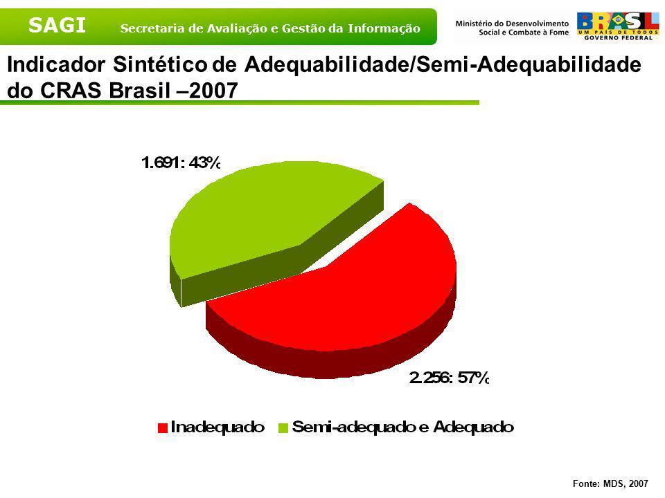 Indicador Sintético de Adequabilidade/Semi-Adequabilidade do CRAS Brasil –2007