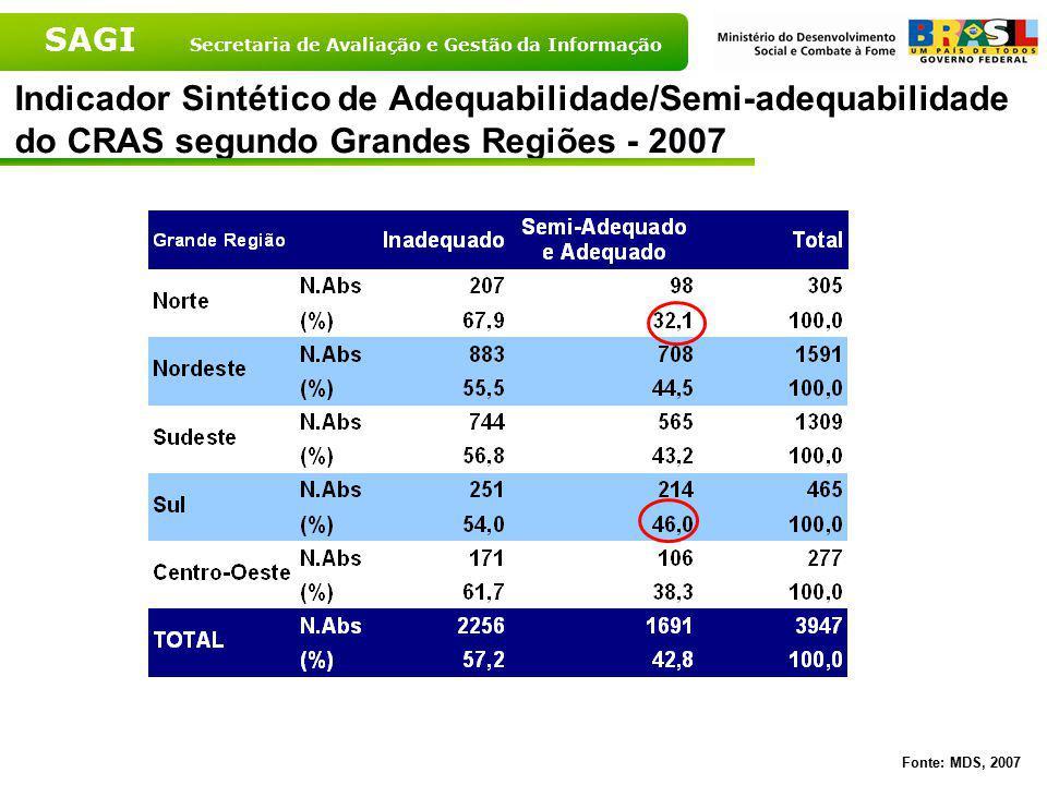 Indicador Sintético de Adequabilidade/Semi-adequabilidade do CRAS segundo Grandes Regiões - 2007