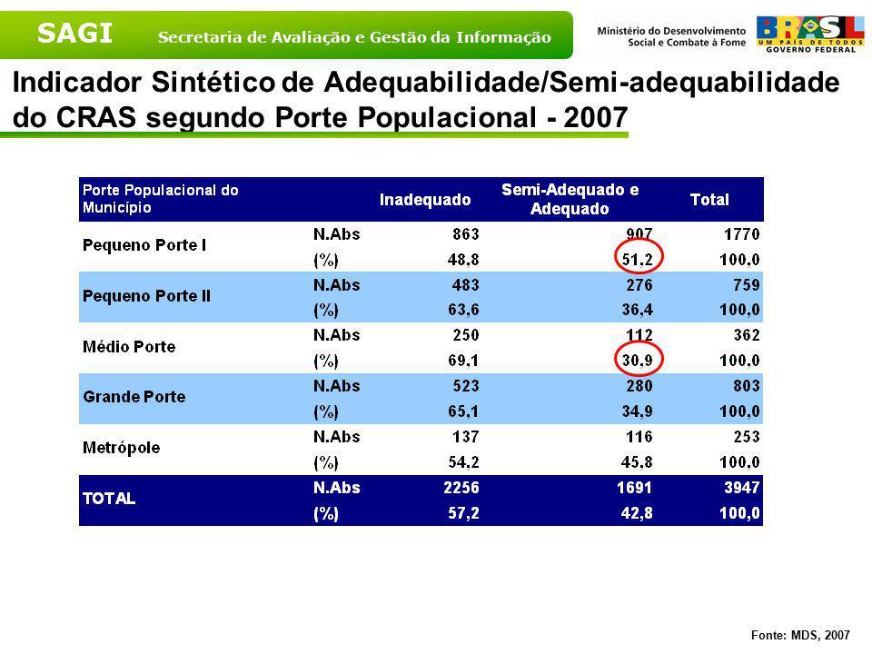 Indicador Sintético de Adequabilidade/Semi-adequabilidade do CRAS segundo Porte Populacional - 2007