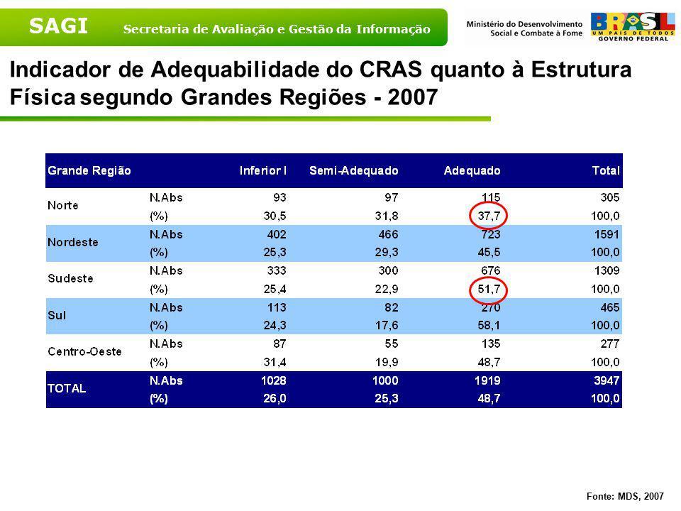 Indicador de Adequabilidade do CRAS quanto à Estrutura Física segundo Grandes Regiões - 2007