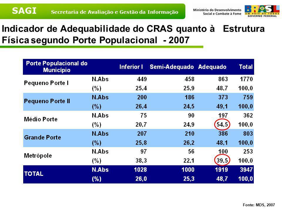 Indicador de Adequabilidade do CRAS quanto à Estrutura Física segundo Porte Populacional - 2007