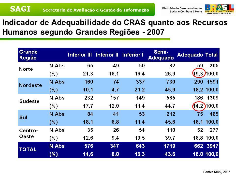Indicador de Adequabilidade do CRAS quanto aos Recursos Humanos segundo Grandes Regiões - 2007