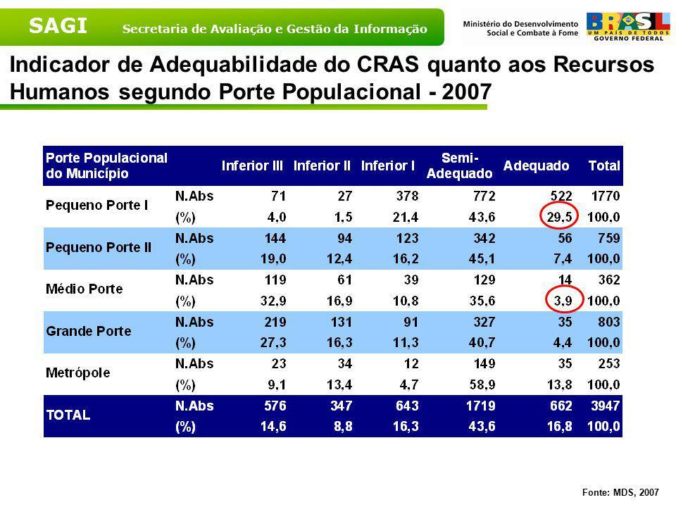 Indicador de Adequabilidade do CRAS quanto aos Recursos Humanos segundo Porte Populacional - 2007