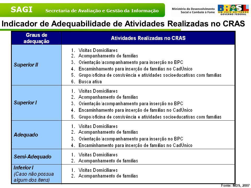 Indicador de Adequabilidade de Atividades Realizadas no CRAS