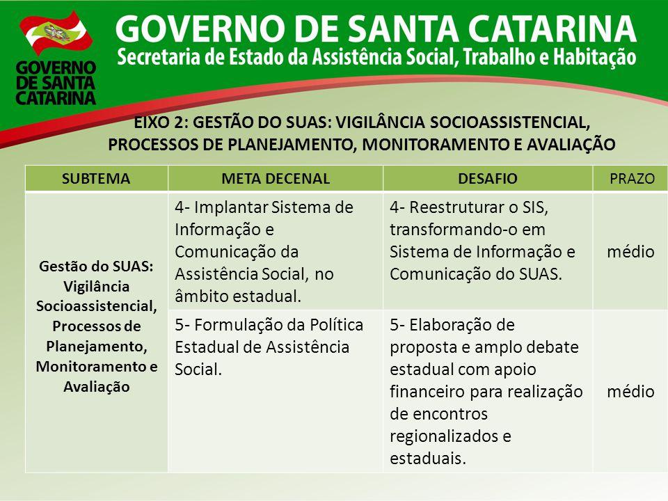 5- Formulação da Política Estadual de Assistência Social.