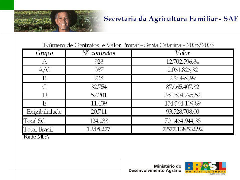 Secretaria da Agricultura Familiar - SAF
