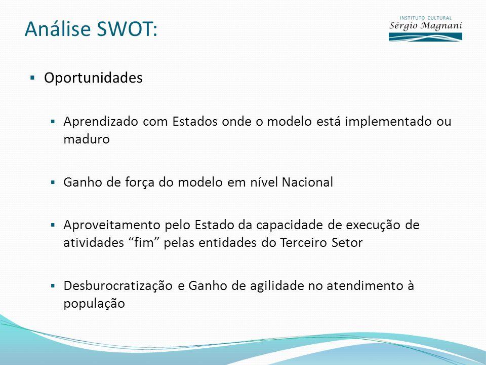 Análise SWOT: Oportunidades