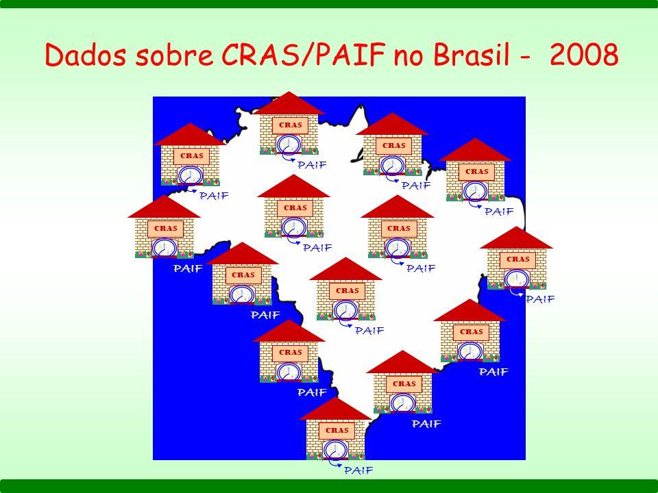 Dados sobre CRAS/PAIF no Brasil - 2008