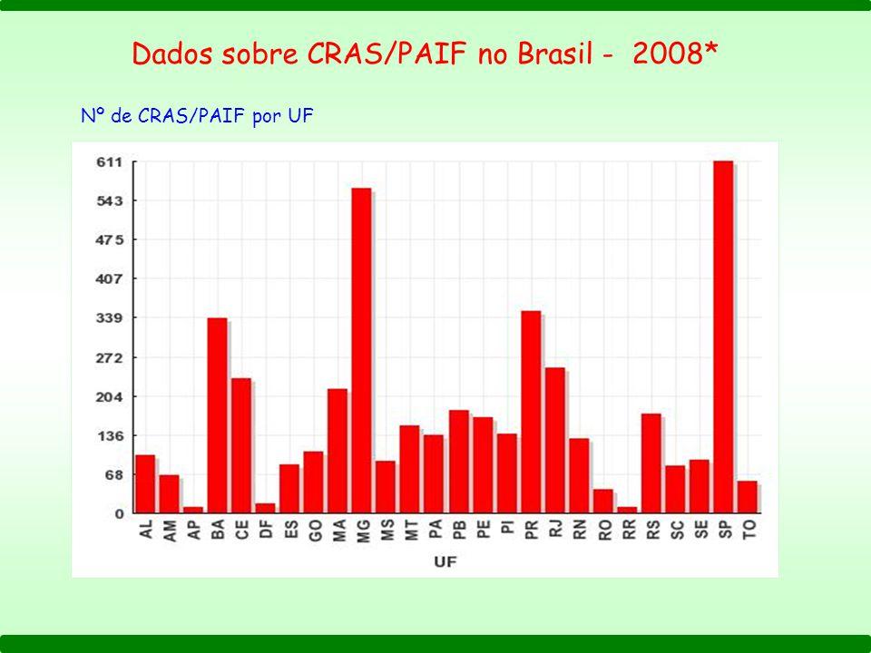 Dados sobre CRAS/PAIF no Brasil - 2008*
