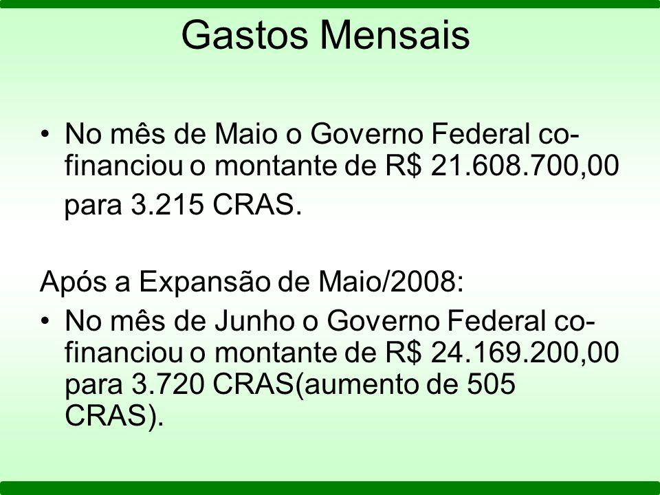 Gastos Mensais No mês de Maio o Governo Federal co-financiou o montante de R$ 21.608.700,00. para 3.215 CRAS.