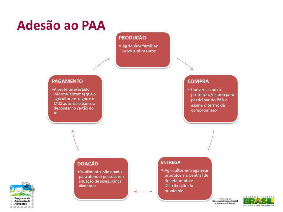 Adesão ao PAA PRODUÇÃO COMPRA ENTREGA