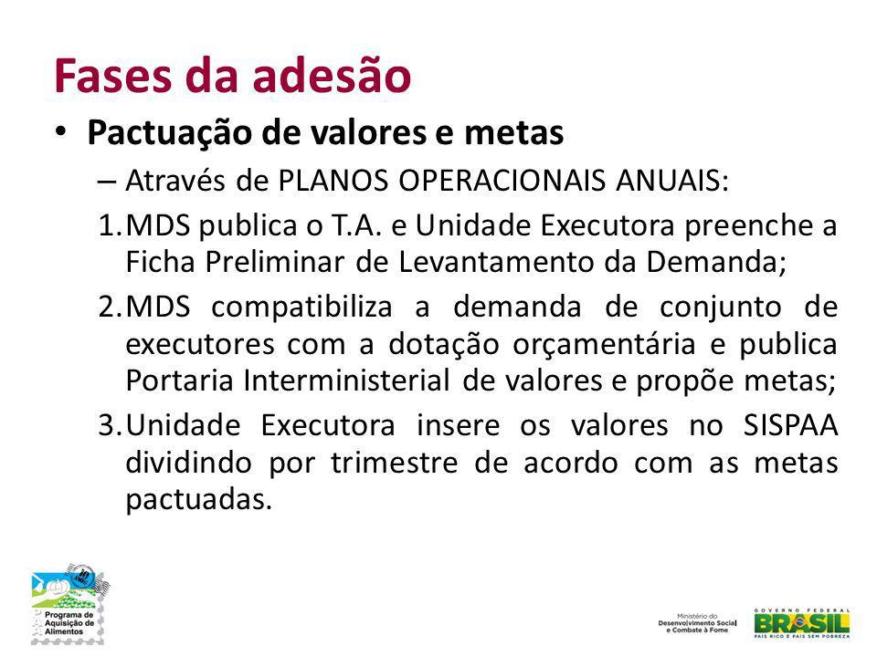 Fases da adesão Pactuação de valores e metas