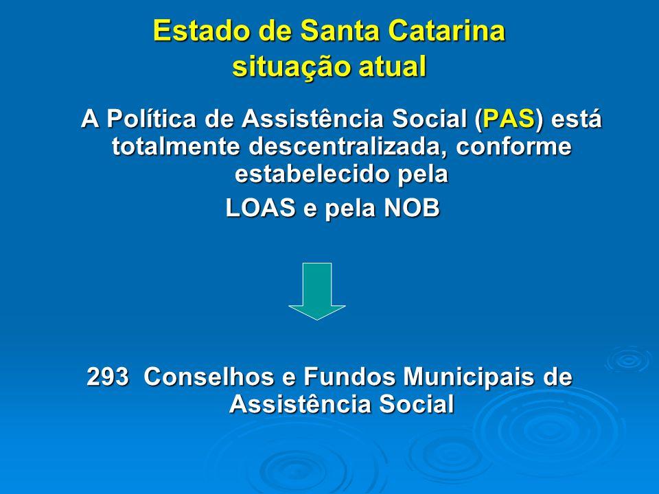 Estado de Santa Catarina situação atual