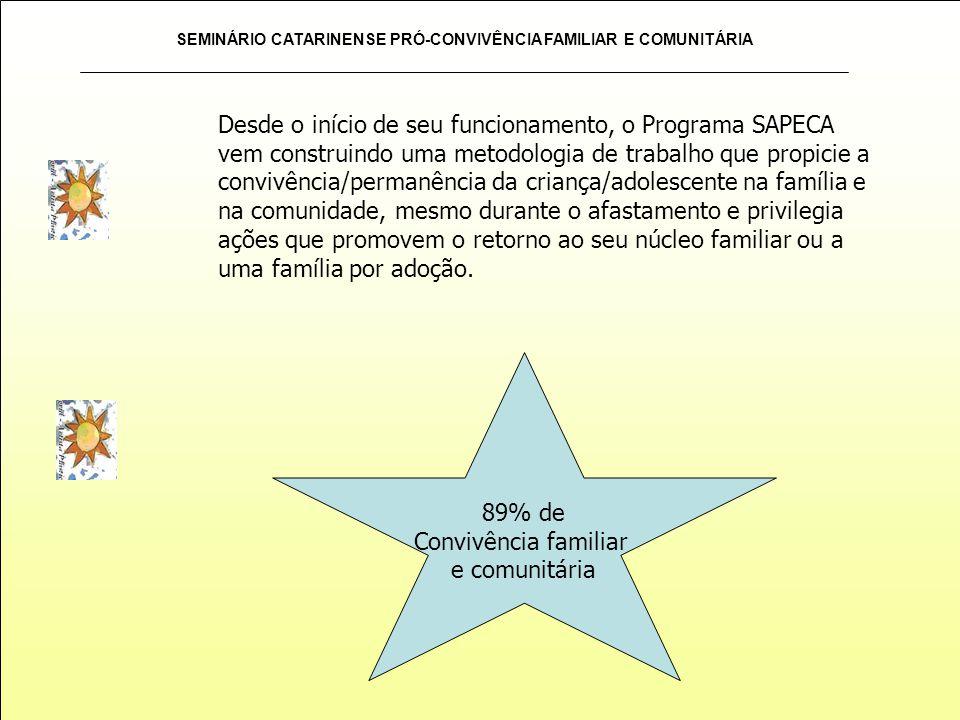 Desde o início de seu funcionamento, o Programa SAPECA vem construindo uma metodologia de trabalho que propicie a convivência/permanência da criança/adolescente na família e na comunidade, mesmo durante o afastamento e privilegia ações que promovem o retorno ao seu núcleo familiar ou a uma família por adoção.
