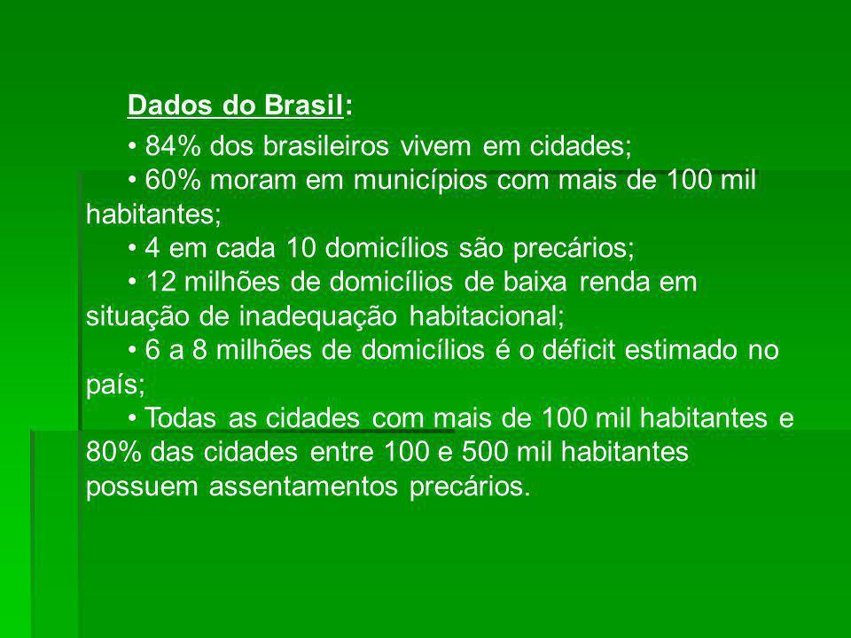 Dados do Brasil: • 84% dos brasileiros vivem em cidades; • 60% moram em municípios com mais de 100 mil habitantes;