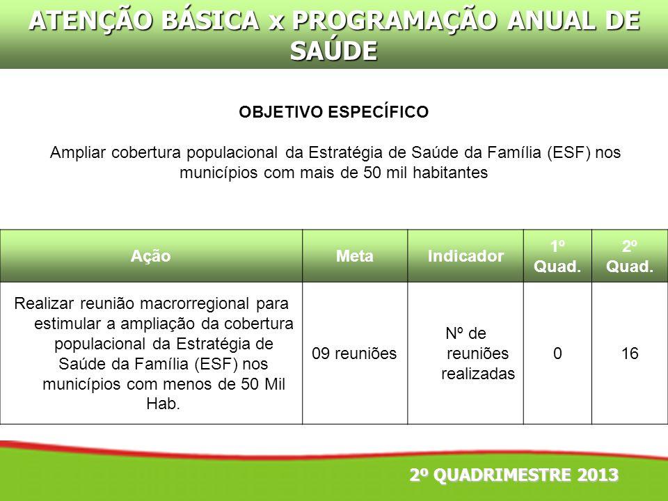 ATENÇÃO BÁSICA x PROGRAMAÇÃO ANUAL DE SAÚDE