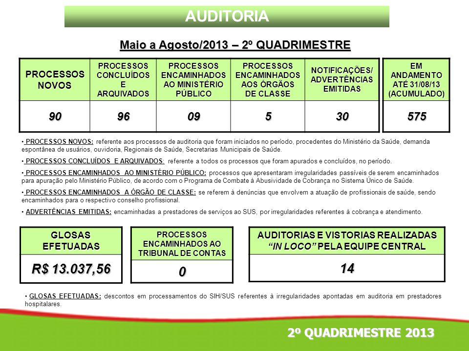 AUDITORIA R$ 13.037,56 14 Maio a Agosto/2013 – 2º QUADRIMESTRE 90 96
