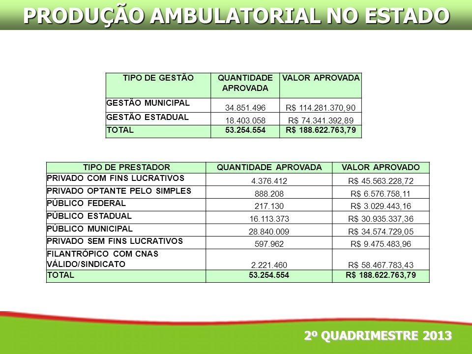 PRODUÇÃO AMBULATORIAL NO ESTADO