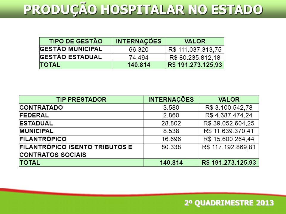 PRODUÇÃO HOSPITALAR NO ESTADO